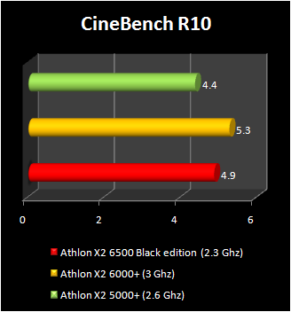 athlon X2 6500 Black edition benchmark
